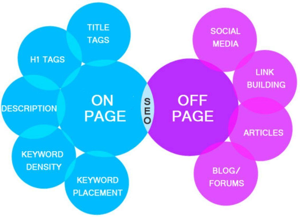 on_off page SEO